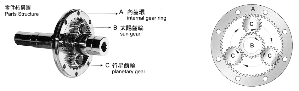 Transmission Principle of Planetary Speed Reducer